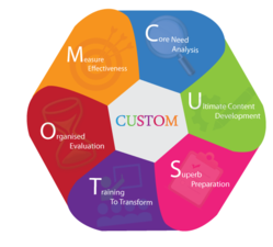 Custom Corporate Training Approach Services