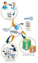 Radiology Software