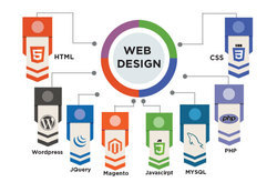 Static Website Designing Services, Global