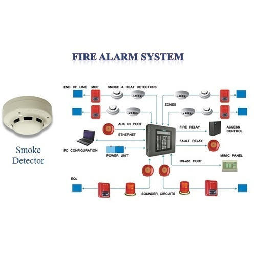 Plastic Fire Alarm Control Panel Detection And System Rs. Plastic Fire Alarm Control Panel Detection And System. Wiring. Fire Alarm Home System Diagram At Scoala.co