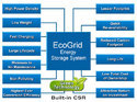 Grid Tie Eco Grid Energy Storage System