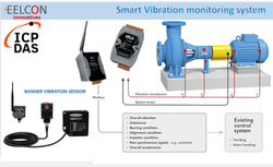 Vibration Monitoring Solution
