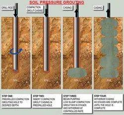 Soil Anchoring & Grouting Contractors