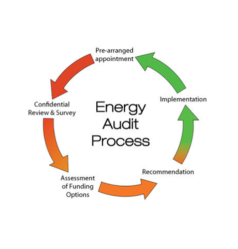 Energy Audit Services - Energy Information and Management Services