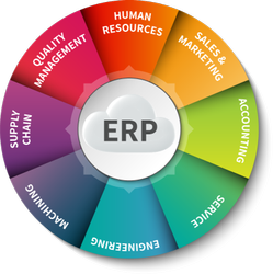 Enterprises Resource Planning Software