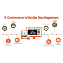 E-commerce Enabled Online Ticket Booking Website Development