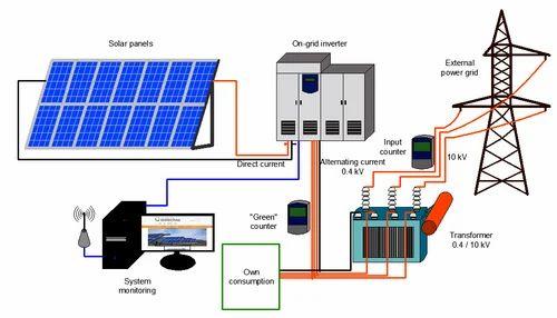 Photon Energy On Grid Solar Plant