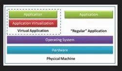 Application Virtualization Service