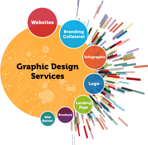 Graphics Designing Services in Moti Nagar, New Delhi ID: 16265903388