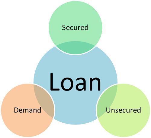 Image result for PERSONAL LOANS for demand