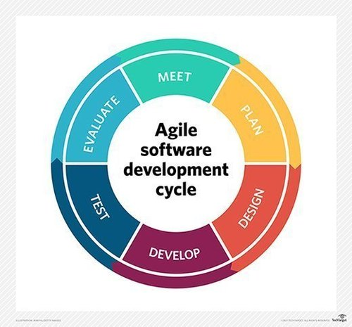 Website and Agile Solution Development Platform in Narhe
