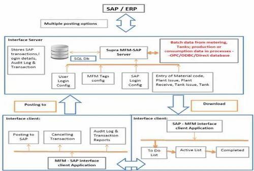 Sap Erp Integration ईआरप इ ट ग र शन सर व स