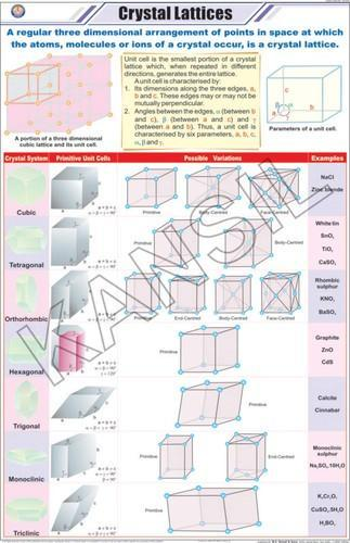 Crystal Lattices For Chemistry Chart