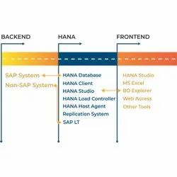 SAP HANA ERP Software for Linux