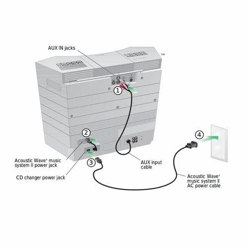 Bose Black 3 1 kg Acoustic Wave Music System II 5-CD Changer