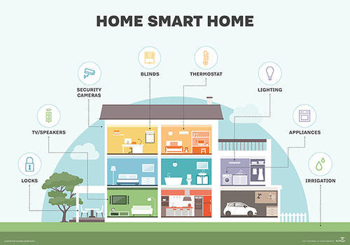 Smart home automation system home automation system smartwitz smart home automation system ccuart Images