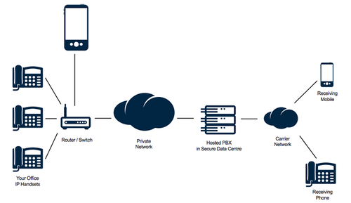 Voice Over IP Service, VoIP Job Work, वीओआईपी की