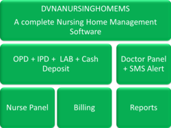 Nursing Home Management Software