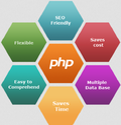 PHP And Mysql Training Service