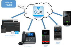 Cisco IP Phones - Cisco IP Phone SPA 303 Distributor
