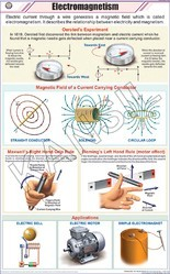 Electromagnetism For Physics Chart