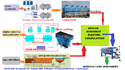 Sugar Effluent Treatment