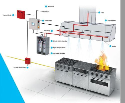 Kitchen Fire Suppression System And Kitchen Hood Fire Protection