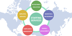 Outsourced Staffing Services