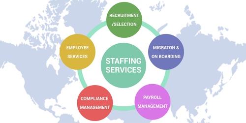 Foreign Manpower Services - Dedicated Offshore Staffing