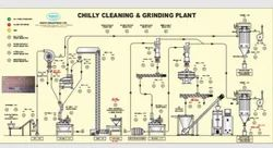 Chilly and Seeds Cleaning, Grinding, Mixing and Packaging Plant