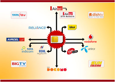 Single Sim Multi Mobile Recharge Services in Malad West