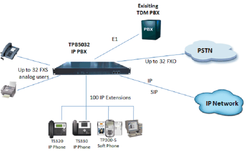 IP PBX Solution