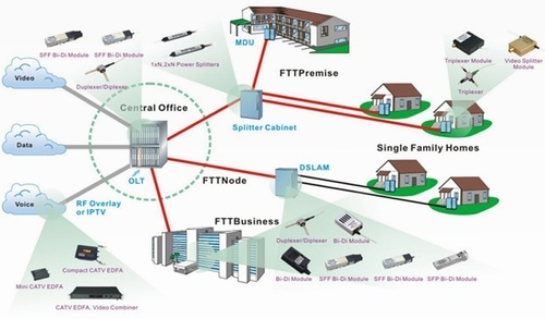 FTTH Services Or Fiber to the Home