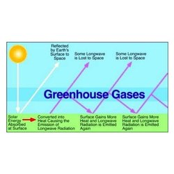 Green House Gases Testing