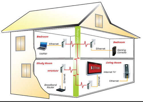 Home Electrical Work Services in Nsb Road, Raniganj, RJ Electricals ...
