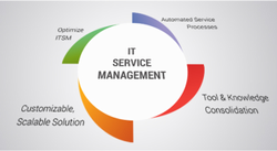 工业IT管理服务和解决方案