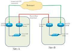 Internet Leased Line Service