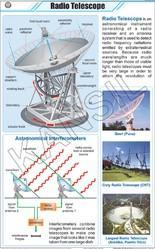 Radio Telescope For Physics Chart