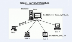 Certificate In Client-Server Technology Course
