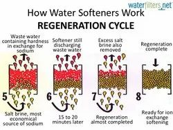 Water Softener to Remove Hardness