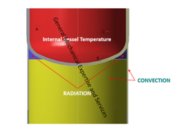 Design Analysis Of Hot Box Using FEA