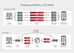 SD WAN Solution, Pan India