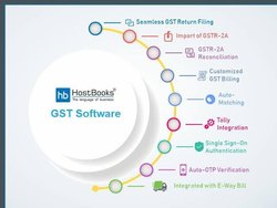 Online/Cloud-Based Single User Hostbooks Accounting Gst Ewaybill Software, For Windows, Free Download & Demo/Trial Available