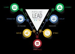 Outbound Calling Lead Generation Services, Pan India