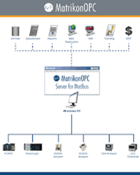 Matrikon Modbus OPC Server For Modbus Devices, Industrial