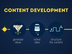 Yearly Proffetional Content Development
