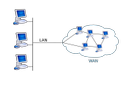 Wide Area Networking Services