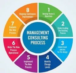 Growth Strategy Consulting Service