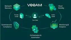 Veeam Backup Solutions Service