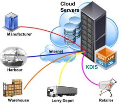 Enterprise IT Solutions, Industrial